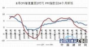 8月CPI同比上涨2.0% 重回2时代